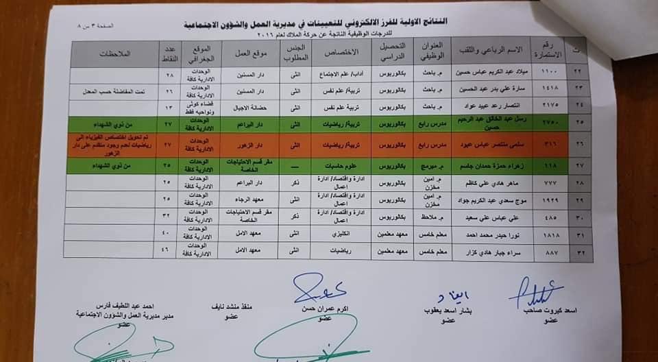 نتائج مديرية العمل والشؤون الاجتماعية 2020 محافظة بابل 580