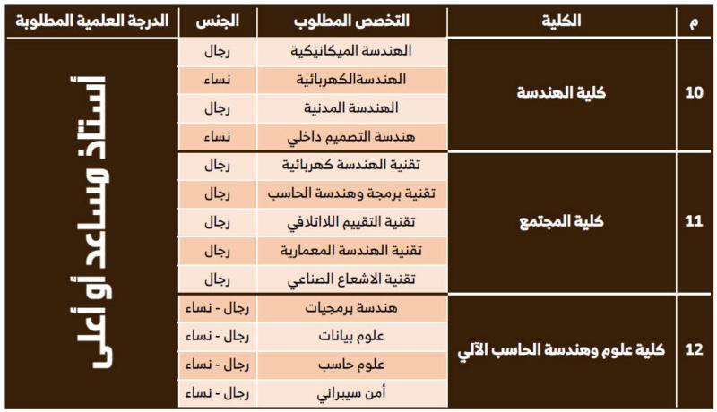 وظائف باختصاصات اكاديمية للنساء والرجال في جامعة حفر الباطن 582
