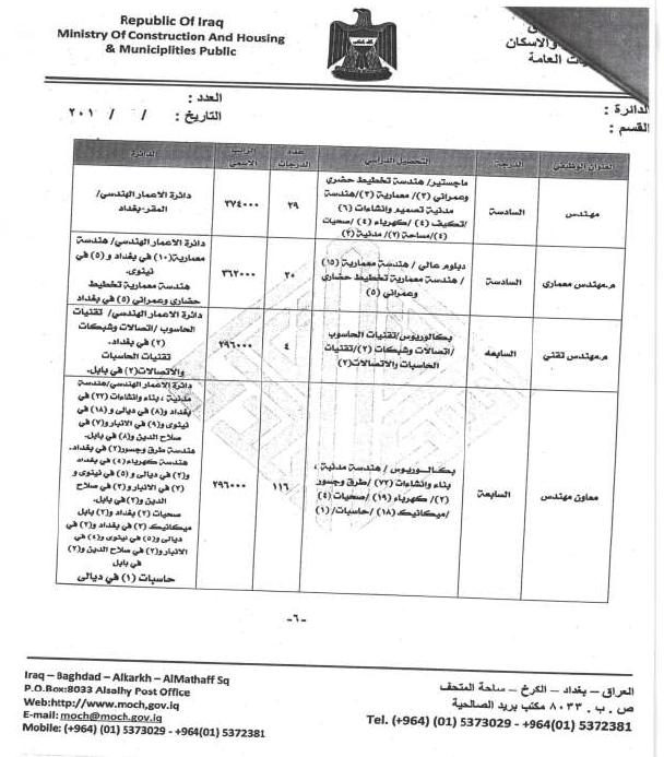 درجات وظيفية في وزارة الاعمار والاسكان والبلديات العامة 610