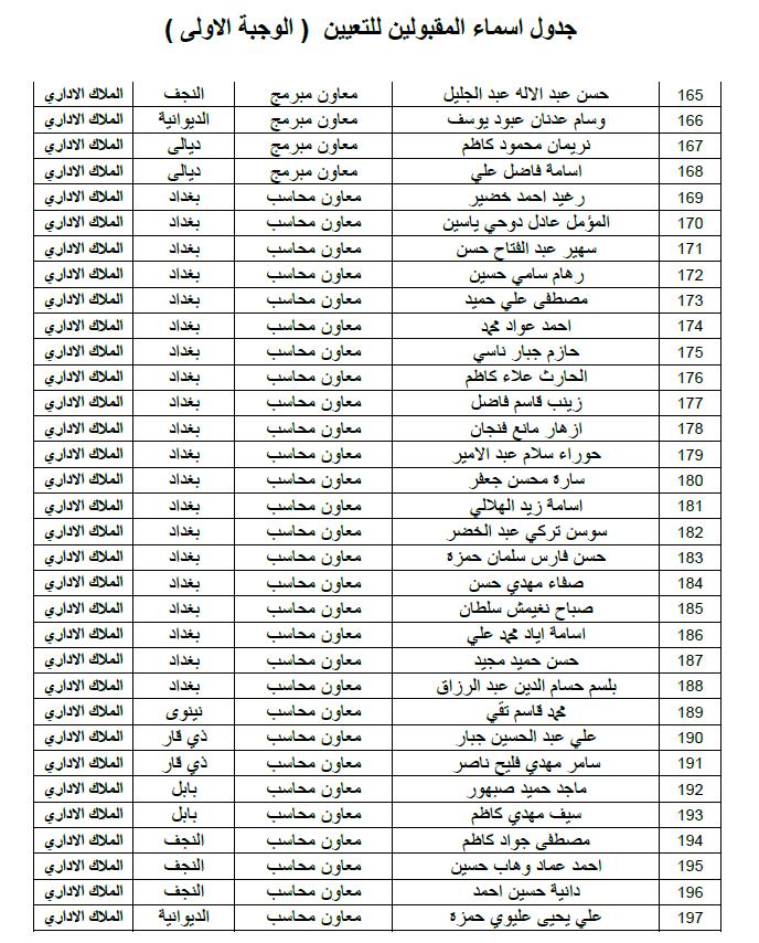ديوان الوقف الشيعي اسماء التعيينات الملاك الاداري الوجبة الاولى 2019 611