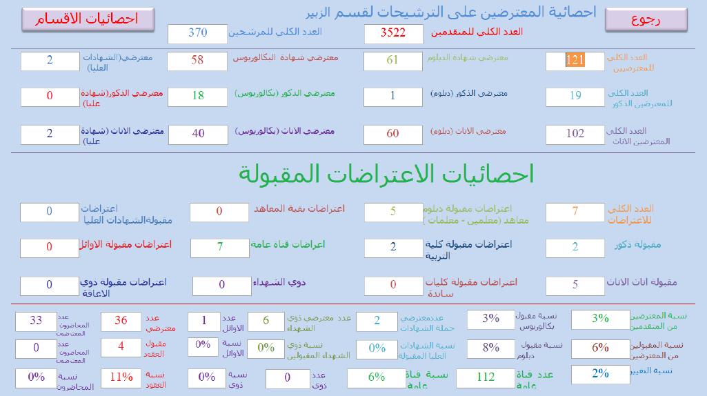 احصائيات الاعتراضات المقبولة التقديم على قسم البصرة الزبير 2019 612