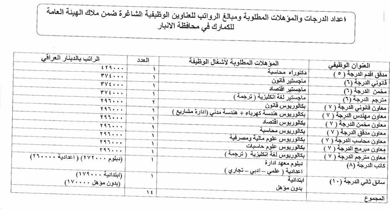ما هي التعيينات المفتوحة حاليا في العراق الدرجات الوظيفية للكمارك 614