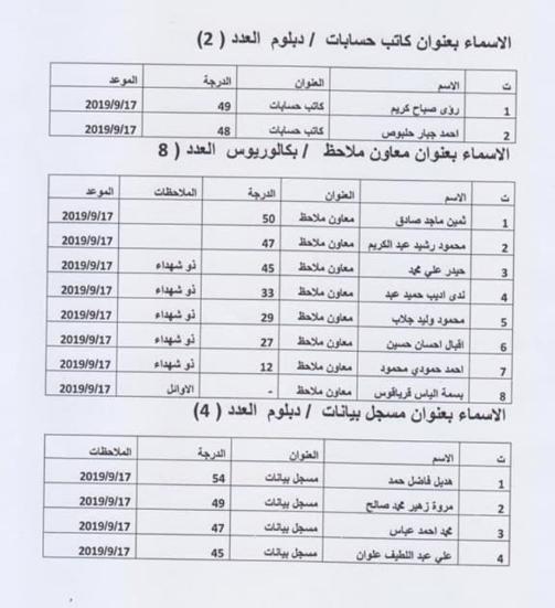 نتائج تعيينات دائرة مدينة الطب 2019 615