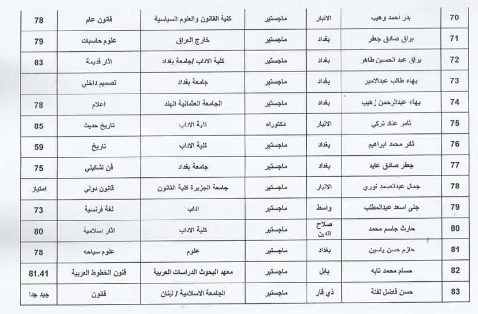 اسماء المقبولين في تعيينات وزارة الثقافة العراقية 2020  حملة الشهادات 616