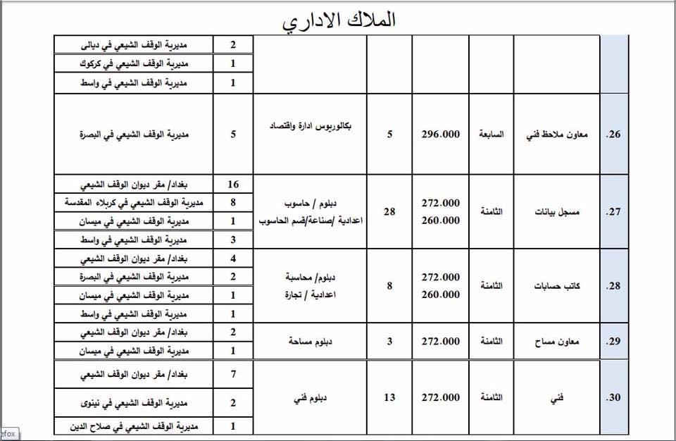 عاجل : ديوان الوقف الشيعي يعلن فتح باب التعيين لأشغال الوظائف الشاغرة 622