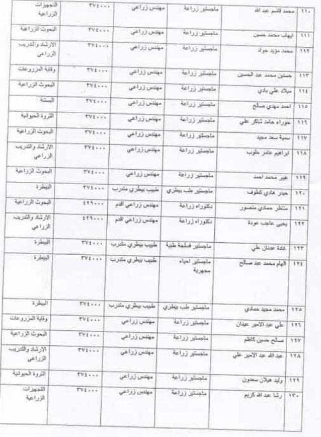 143 ضمن اسماء المقبولين في تعيينات وزارة الزراعة 2020  من المعتصمين 623