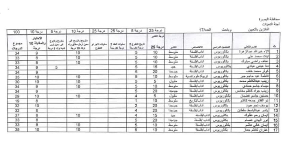 اسماء تعيينات مديرية العمل والشؤون الاجتماعية 2020 لمحافظة البصرة 624