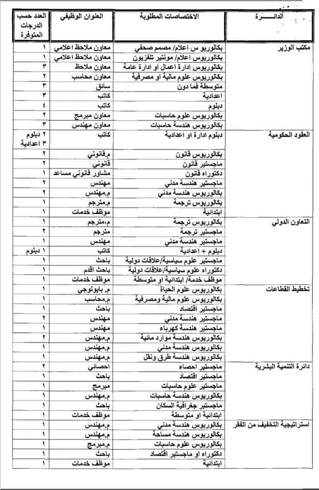 عاجل درجات وظيفية في وزارة التخطيط في بغداد والمحافظات 2020  629
