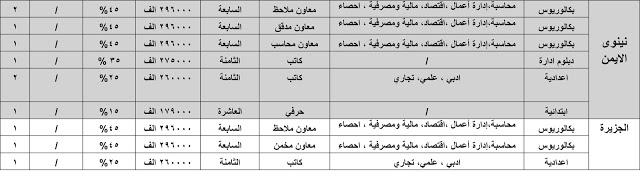 درجات وظيفية في الهيئة العامة للضرائب وفروعها في بغداد والمحافظات 2020  630