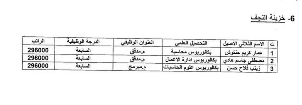 اسماء المقبولين في تعيينات وزارة المالية 2020 بغداد والمحافظات 631
