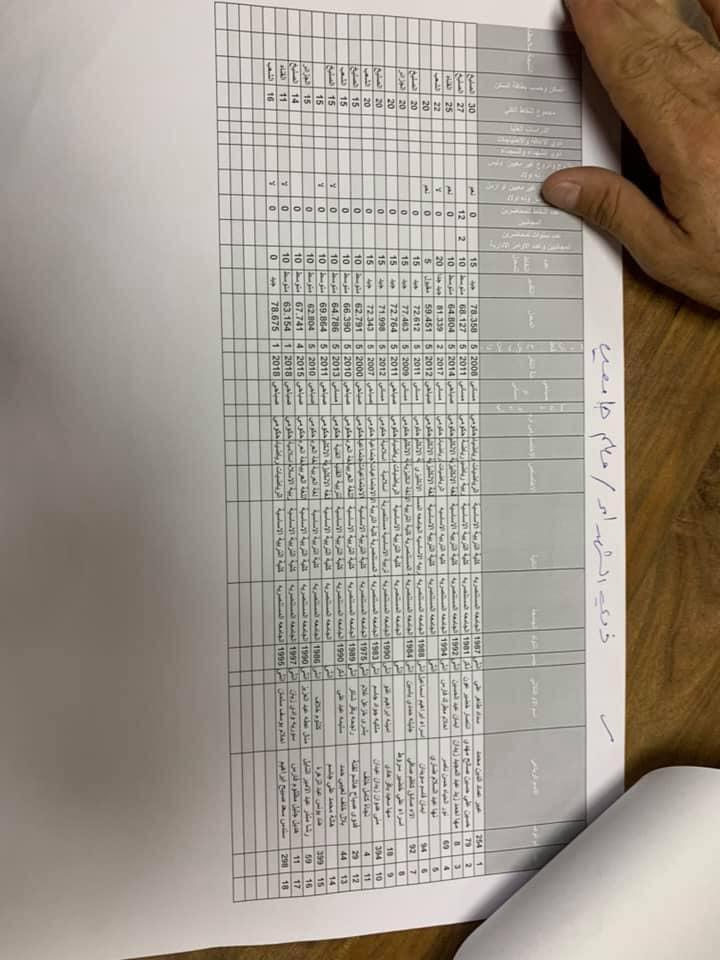 نتائج تعيينات التربية في مركز الرصافة الاولى الوجبة الاولى 2019 643