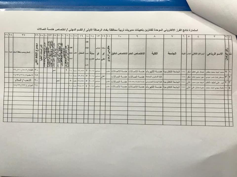 نتائج تعيينات تربية الرصافة الاولى القسم المهني الأول 2020  646