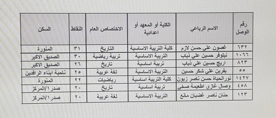 نتائج تعيينات تربية الرصافة الثالثة الكتبة الإداريين 2020  647