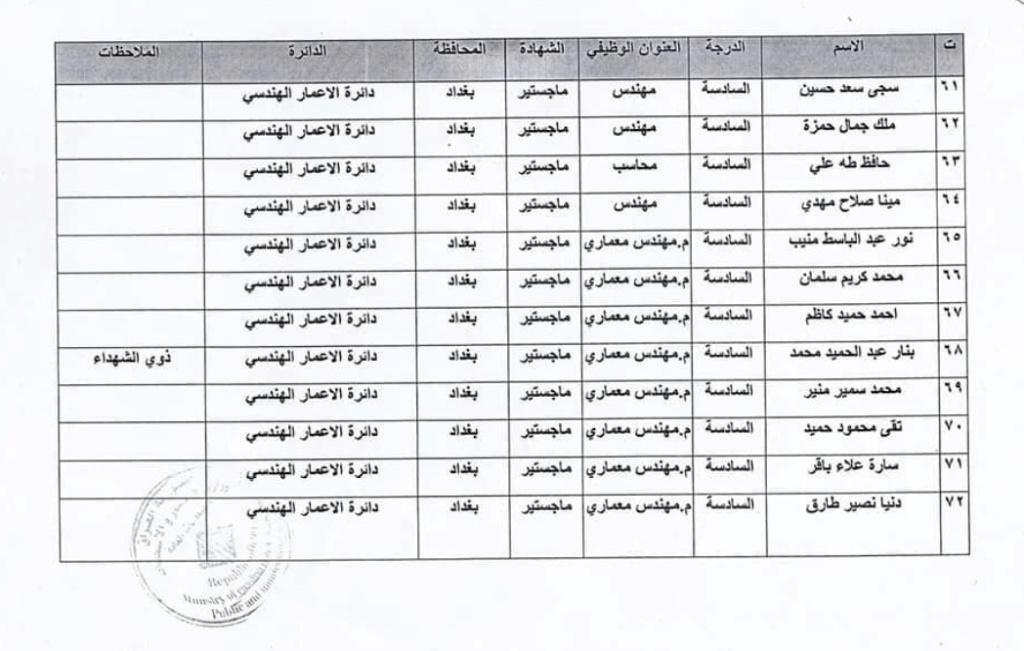 اسماء المقبولين في تعيينات وزارة الاعمار والاسكان العراقية 2020  6613