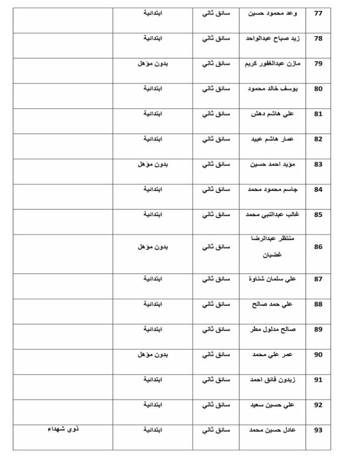 اسماء تعيينات وزارة الموارد المائية 2020  دائرة تنفيذ اعمال كري الانهر 6614