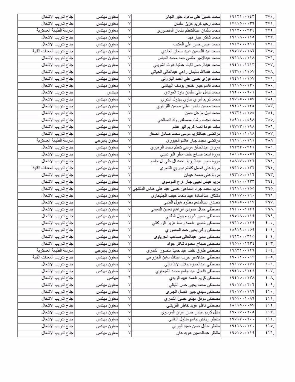 مبرووك وزارة الدفاع تنشر قائمة بأسماء الموظفين المعينين(الوجبة 1) 2020 664