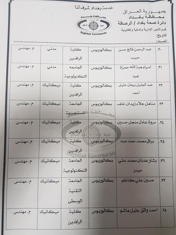 عااجل أسماء المقبولين بتعيينات دائرة الصحة بغداد (الوجبة الثانية) 2020 668
