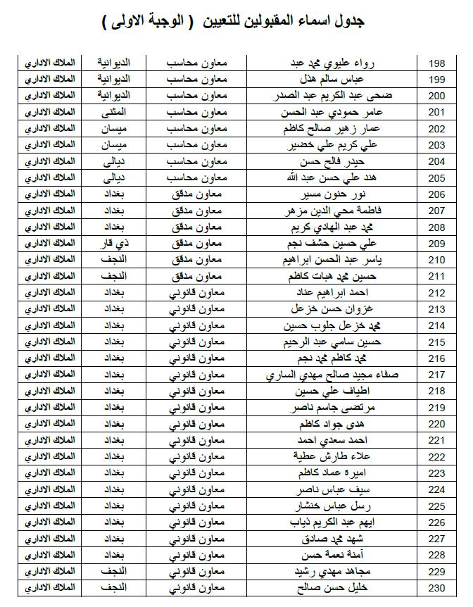ديوان الوقف الشيعي اسماء التعيينات الملاك الاداري الوجبة الاولى 2019 711