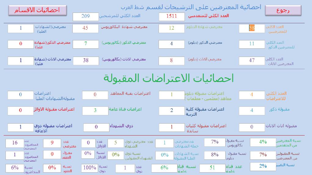 احصائيات الاعتراضات المقبولة التقديم على قسم البصرة شط العرب 2019 712