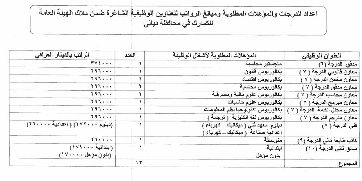 ما هي التعيينات المفتوحة حاليا في العراق الدرجات الوظيفية للكمارك 714