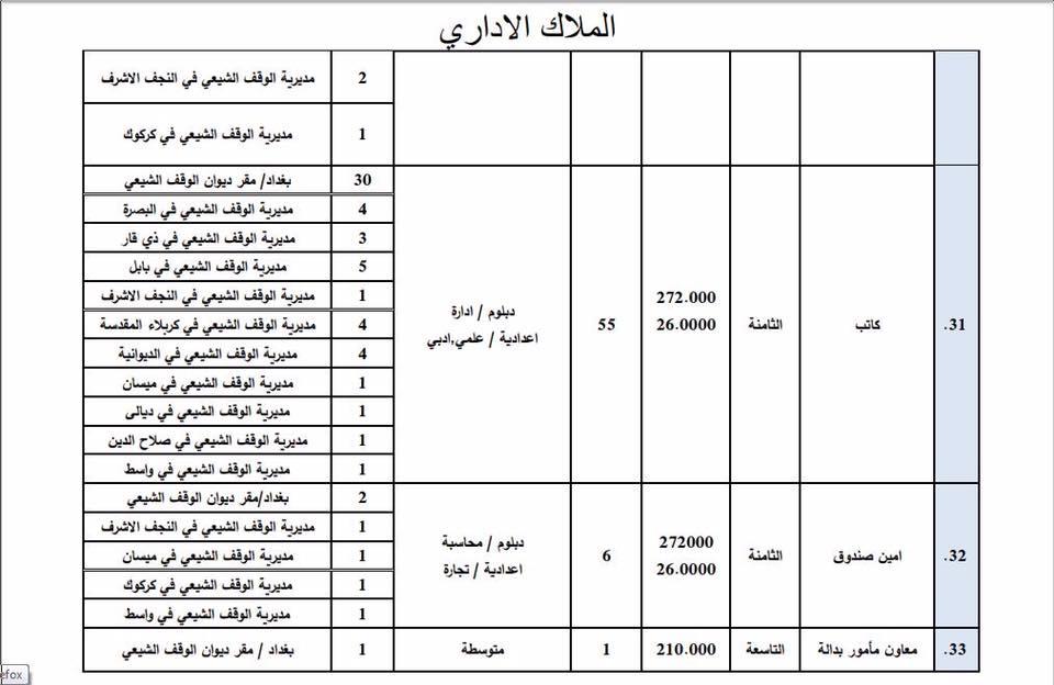 عاجل : ديوان الوقف الشيعي يعلن فتح باب التعيين لأشغال الوظائف الشاغرة 716