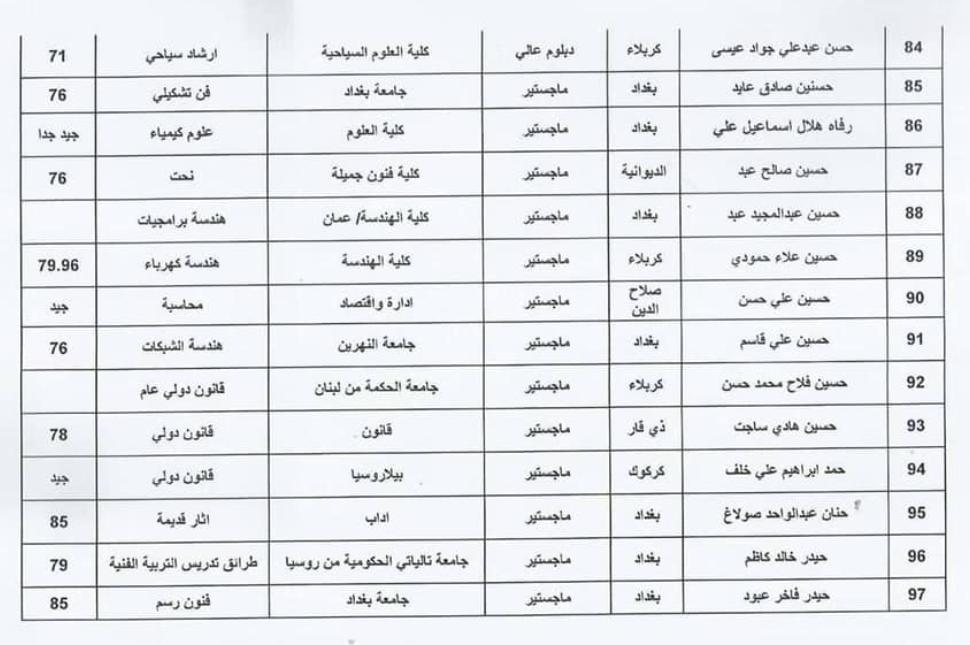 اسماء المقبولين في تعيينات وزارة الثقافة العراقية 2020  حملة الشهادات 716