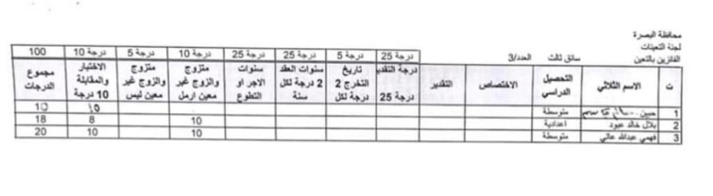 اسماء تعيينات مديرية العمل والشؤون الاجتماعية 2020 لمحافظة البصرة 724