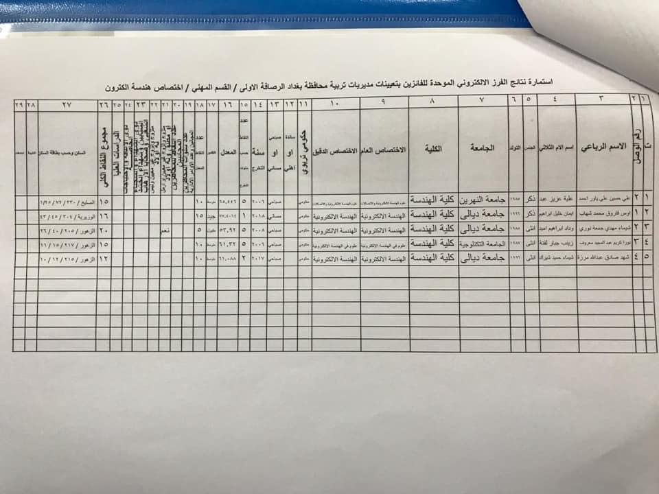 نتائج تعيينات تربية الرصافة الاولى القسم المهني الأول 2020  735