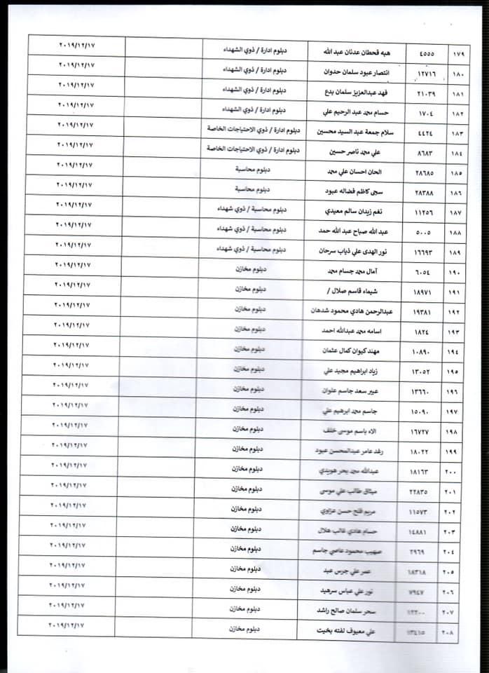 اسماء المقبولين في وزارة الصحة 2020 الوجبة الرابعة  743