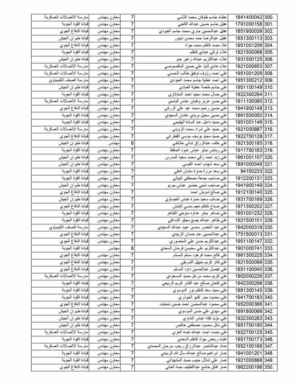 مبرووك وزارة الدفاع تعلن عن أسماء (الوجبة الثانية) من الموظفين المعينين  751