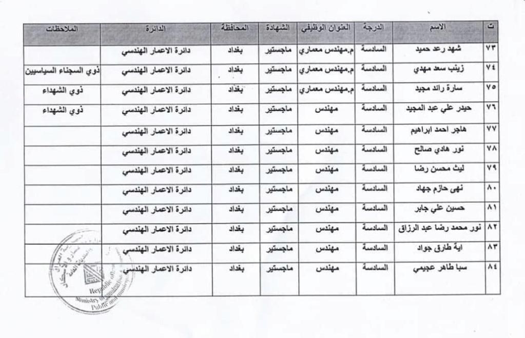 اسماء المقبولين في تعيينات وزارة الاعمار والاسكان العراقية 2020  7712