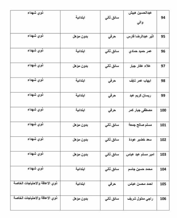 اسماء تعيينات وزارة الموارد المائية 2020  دائرة تنفيذ اعمال كري الانهر 7713