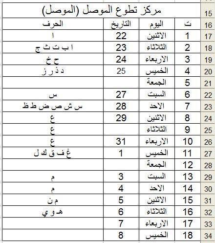 وزارة الدفاع العراقية : خطة توزيع المتقدمين على الدورة التأهيلية (82) 813