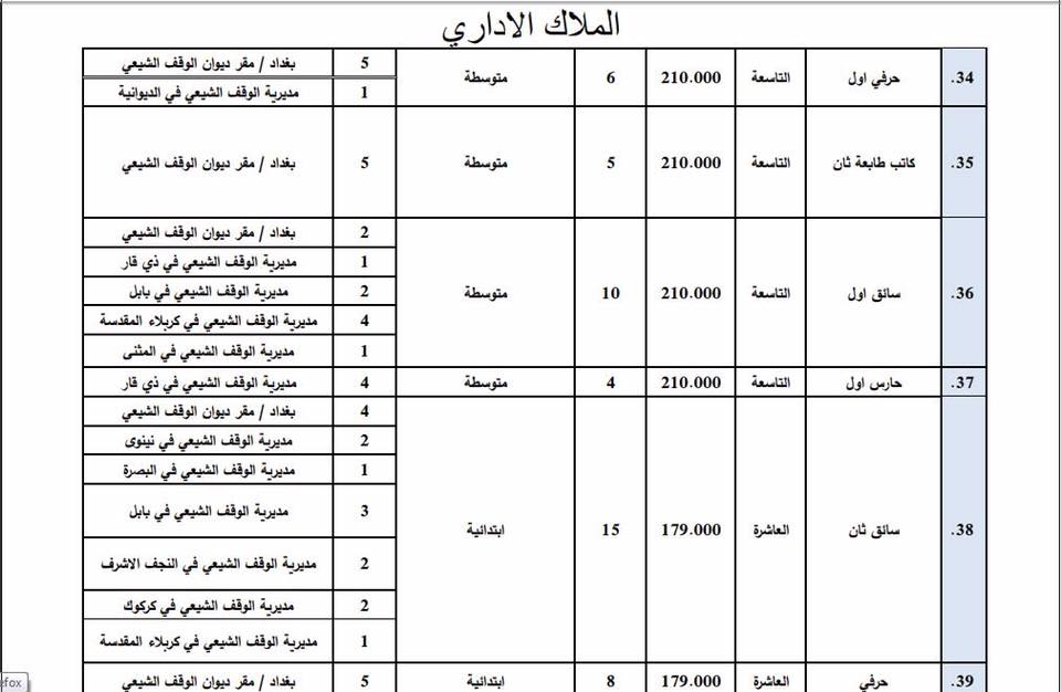 عاجل : ديوان الوقف الشيعي يعلن فتح باب التعيين لأشغال الوظائف الشاغرة 814