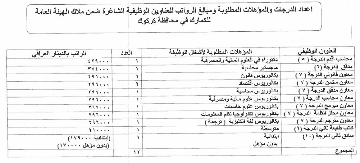 ما هي التعيينات المفتوحة حاليا في العراق الدرجات الوظيفية للكمارك 814