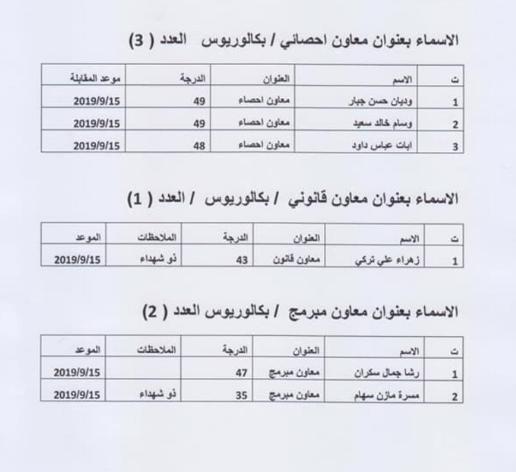 نتائج تعيينات دائرة مدينة الطب 2019 815
