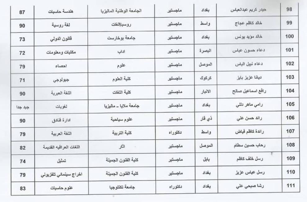 اسماء المقبولين في تعيينات وزارة الثقافة العراقية 2020  حملة الشهادات 816