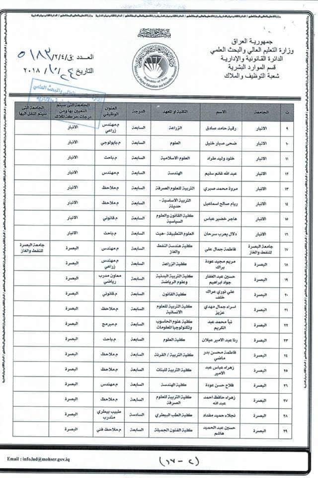 عاجل :: تعيينات بوزارة التعليم العالي لحاملي الشهادات 817
