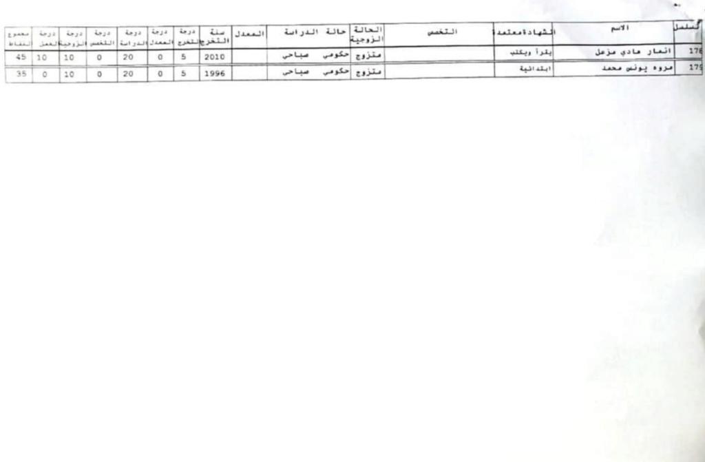 للمتنافسين عبر الموقع الالكتروني اسماء تعيينات وزارة الكهرباء 2020  819