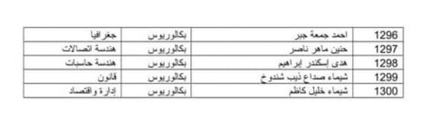 اسماء المقبولين في تعيينات وزارة الدفاع 2019 كل الوجبات 822
