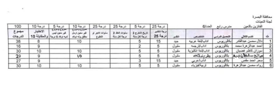اسماء تعيينات مديرية العمل والشؤون الاجتماعية 2020 لمحافظة البصرة 823