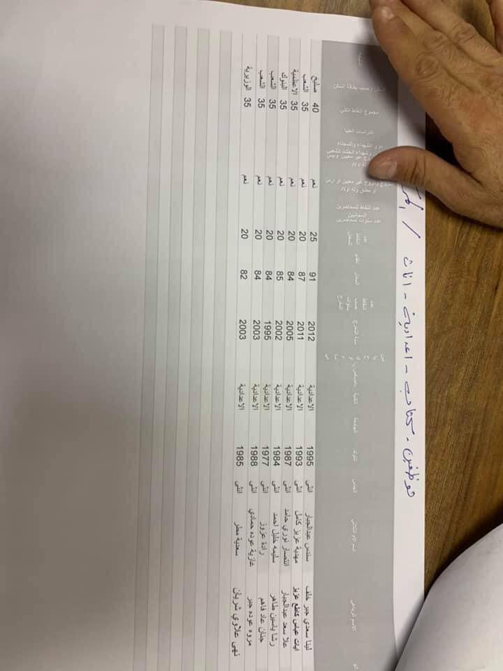 نتائج تعيينات التربية في مركز الرصافة الاولى الوجبة الاولى 2019 827