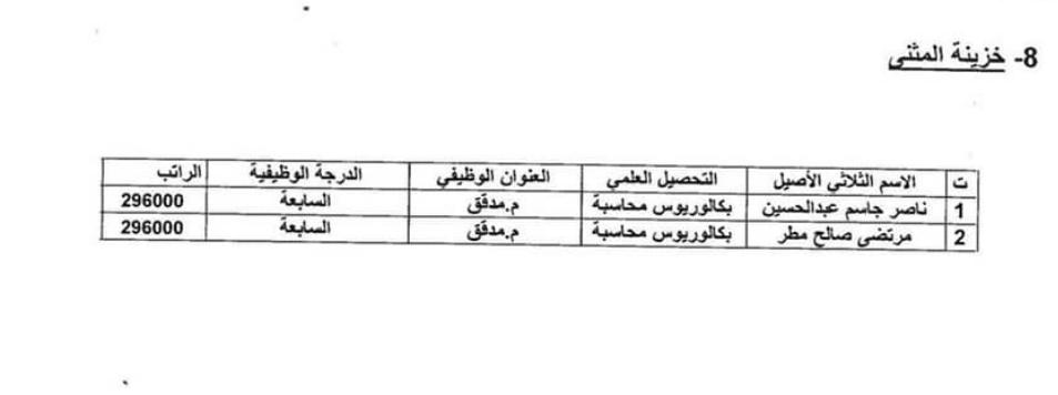 اسماء المقبولين في تعيينات وزارة المالية 2020 بغداد والمحافظات 828