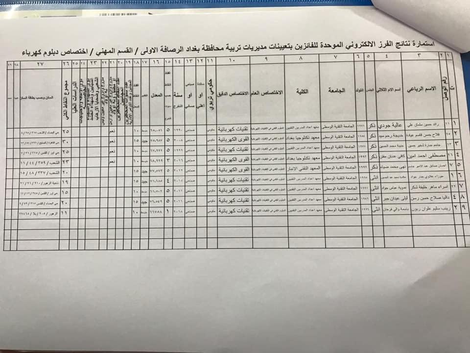 نتائج تعيينات تربية الرصافة الاولى القسم المهني الأول 2020  830