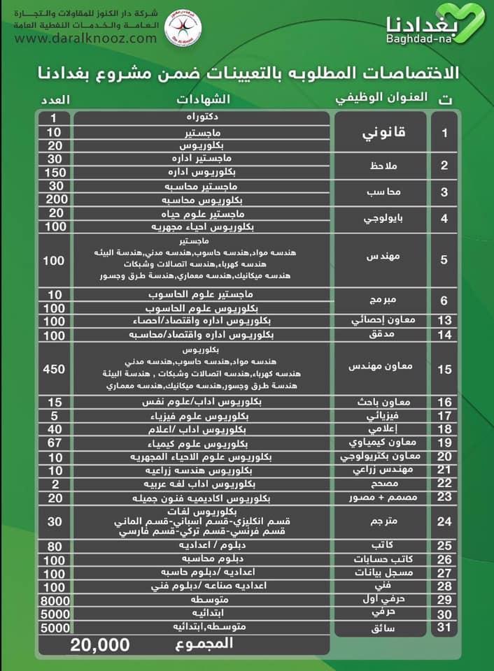 التقديم على تعيينات مشروع بغدادنا مع امانه بغداد 2020 87364210