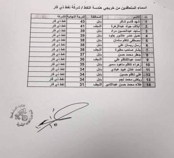 اسماء تعيينات وزارة النفط 2019 خريجي هندسة النفط بصيغة عقد 8812