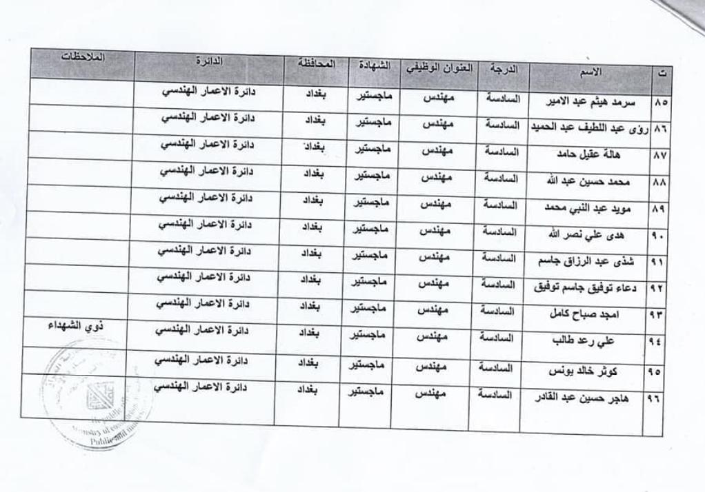 اسماء المقبولين في تعيينات وزارة الاعمار والاسكان العراقية 2020  8813