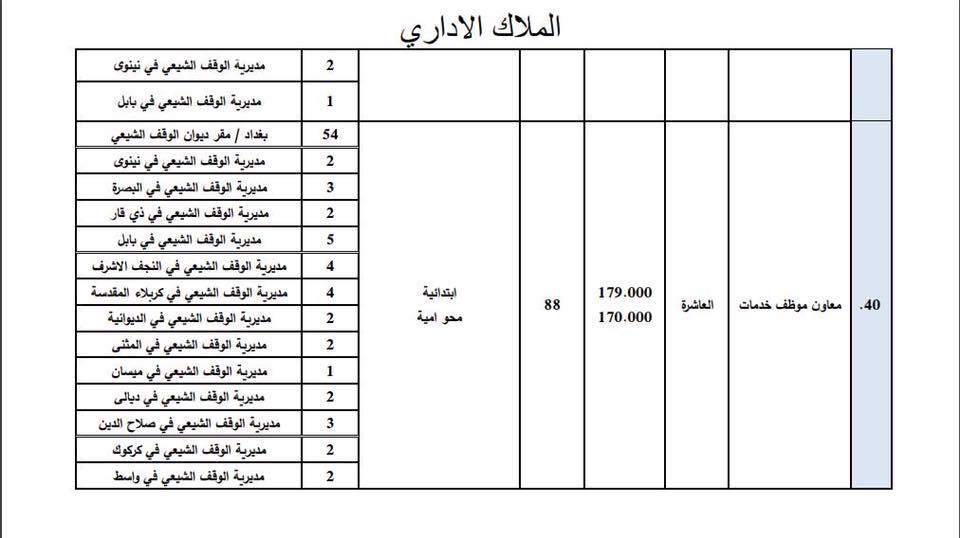 عاجل : ديوان الوقف الشيعي يعلن فتح باب التعيين لأشغال الوظائف الشاغرة 914