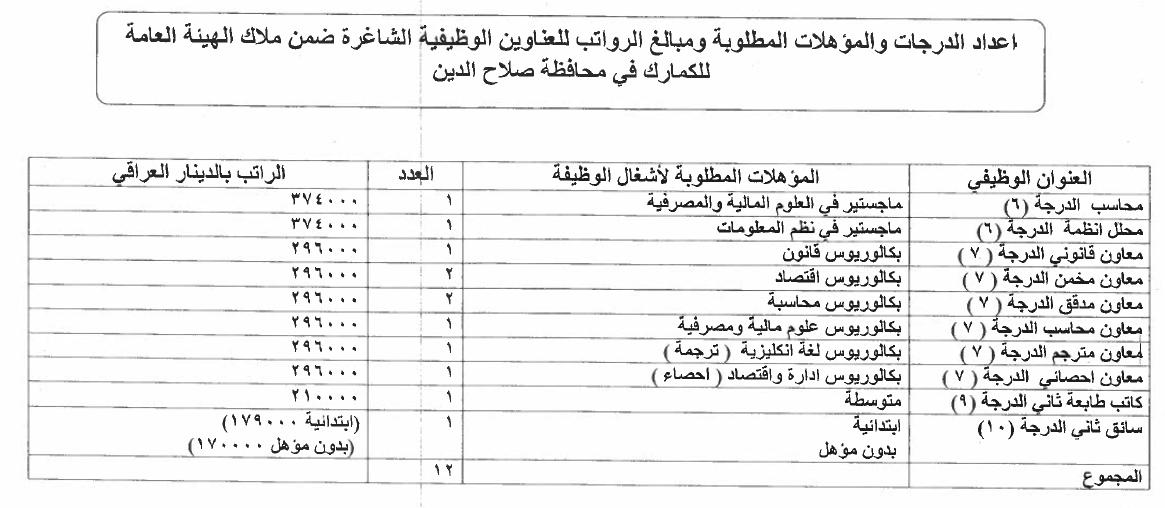 ما هي التعيينات المفتوحة حاليا في العراق الدرجات الوظيفية للكمارك 914