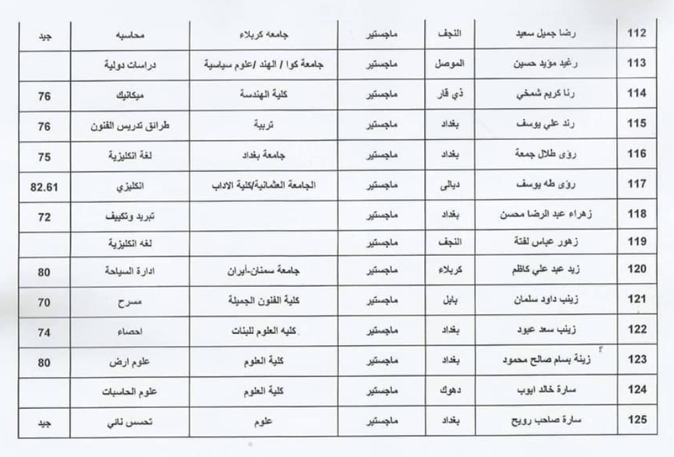 اسماء المقبولين في تعيينات وزارة الثقافة العراقية 2020  حملة الشهادات 915